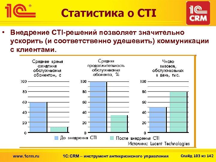 Статистика о CTI • Внедрение CTI-решений позволяет значительно ускорить (и соответственно удешевить) коммуникации с