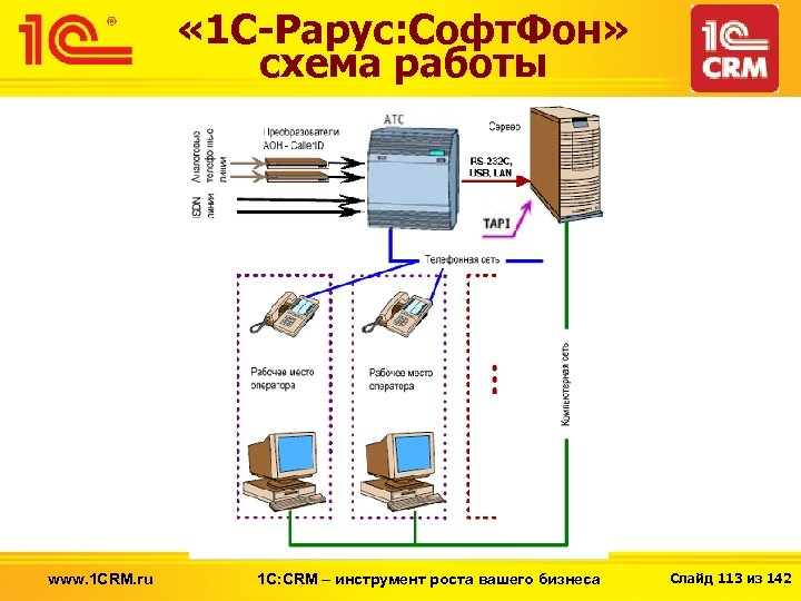« 1 С-Рарус: Софт. Фон» схема работы www. 1 CRM. ru 1 С: