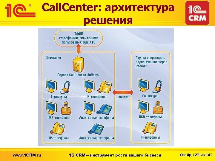 Call. Center: архитектура решения www. 1 CRM. ru 1 С: CRM – инструмент роста