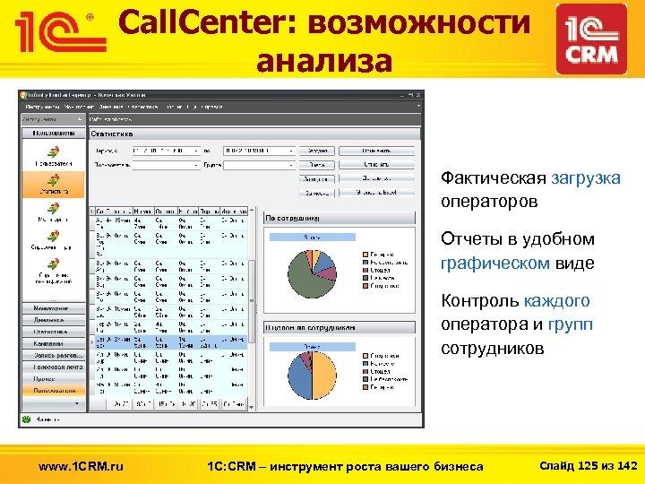 Call. Center: возможности анализа Фактическая загрузка операторов Отчеты в удобном графическом виде Контроль каждого