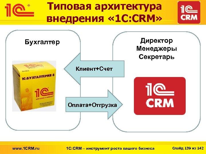 Типовая архитектура внедрения « 1 С: CRM» Директор Менеджеры Секретарь Бухгалтер Клиент+Счет Оплата+Отгрузка www.