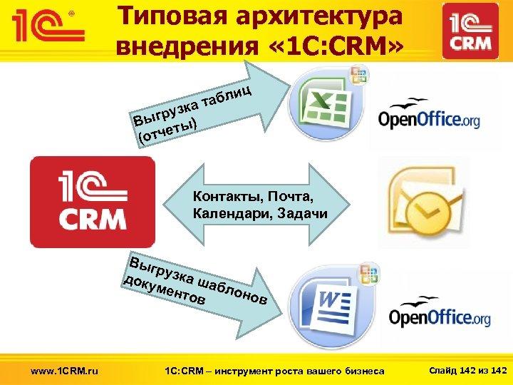 Типовая архитектура внедрения « 1 С: CRM» лиц таб узка р Выг ты) е