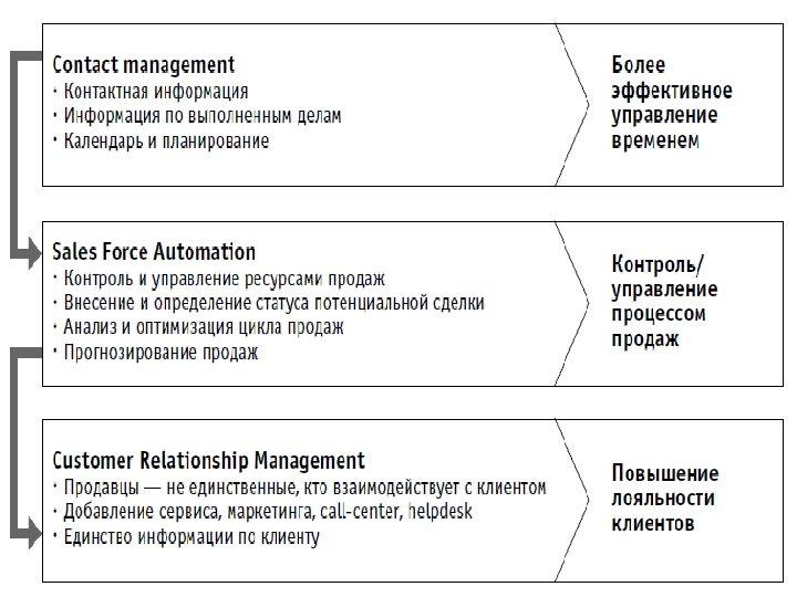 Что такое CRM? ЭВОЛЮЦИЯ «БОЛЬШИХ ИДЕЙ» И CRM www. 1 crm. ru 1 С: