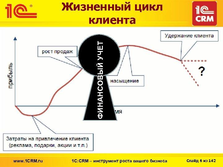 ФИНАНСОВЫЙ УЧЕТ Жизненный цикл клиента www. 1 CRM. ru 1 С: CRM – инструмент