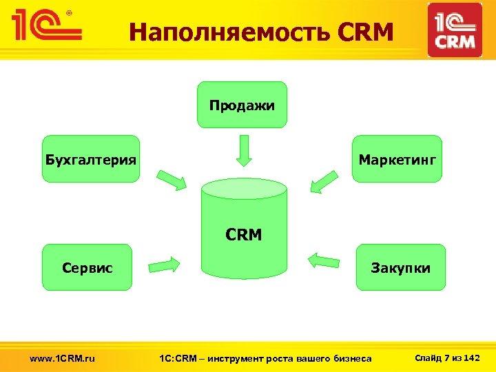 Наполняемость CRM Продажи Бухгалтерия Маркетинг CRM Сервис www. 1 CRM. ru Закупки 1 С:
