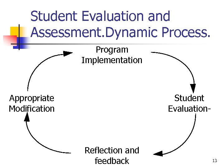 Student Evaluation and Assessment. Dynamic Process. Program Implementation Appropriate Modification Student Evaluation- Reflection and