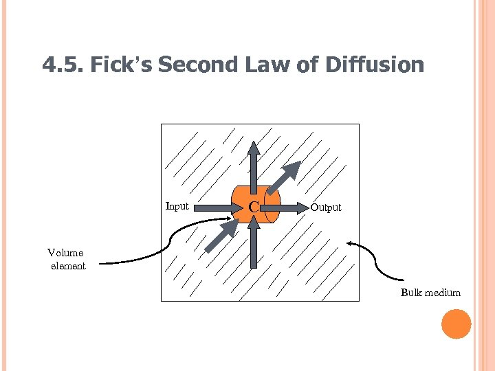 4. 5. Fick's Second Law of Diffusion Input C Output Volume element Bulk medium