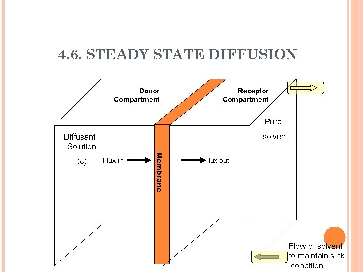 4. 6. STEADY STATE DIFFUSION Donor Compartment Receptor Compartment Pure solvent Diffusant Solution Flux