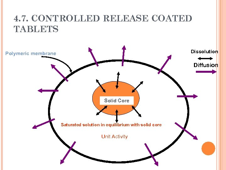 4. 7. CONTROLLED RELEASE COATED TABLETS Dissolution Polymeric membrane Diffusion Solid Core Saturated solution