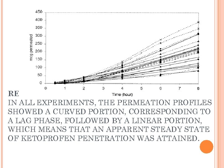 RESULTS IN ALL EXPERIMENTS, THE PERMEATION PROFILES SHOWED A CURVED PORTION, CORRESPONDING TO A