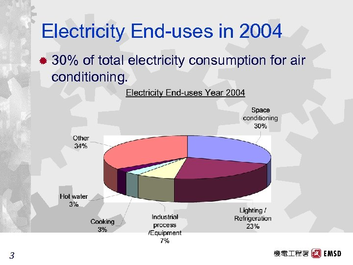 Electricity End-uses in 2004 ® 30% of total electricity consumption for air conditioning. 3