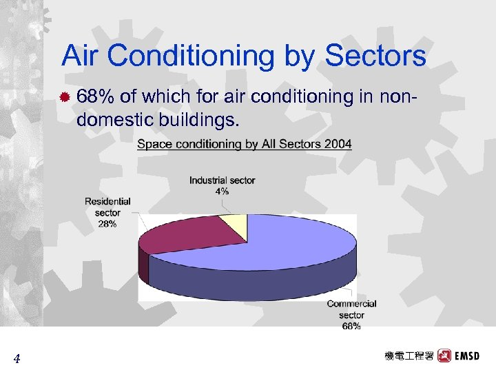 Air Conditioning by Sectors ® 68% of which for air conditioning in nondomestic buildings.