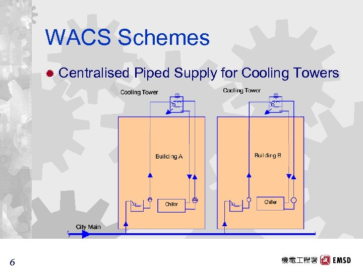 WACS Schemes ® Centralised 6 6 Piped Supply for Cooling Towers
