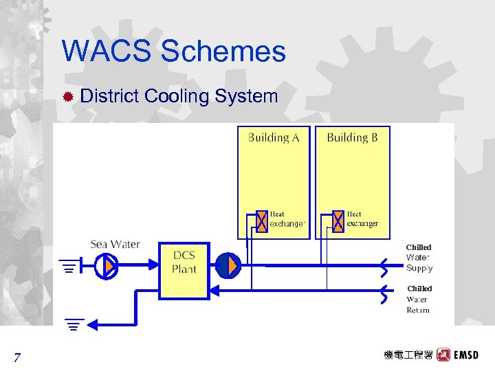 WACS Schemes ® District Cooling System Chilled 7 7