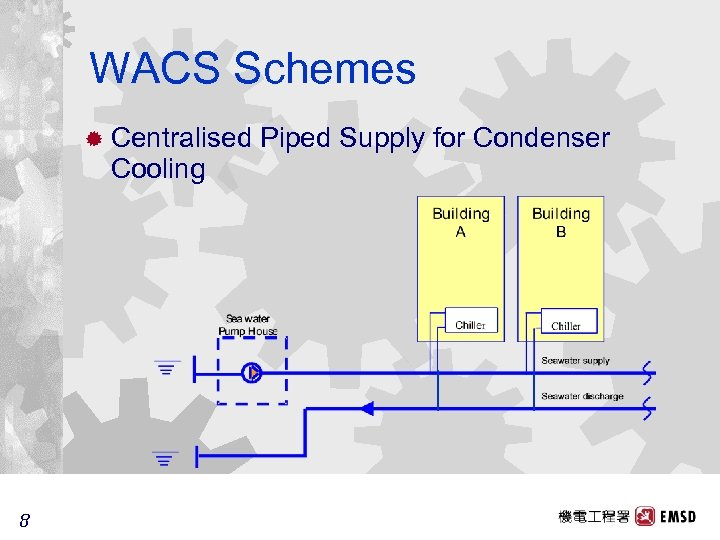 WACS Schemes ® Centralised Cooling 8 8 Piped Supply for Condenser
