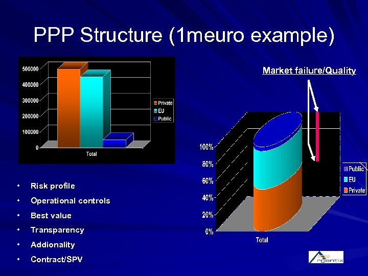 PPP Structure (1 meuro example) Market failure/Quality • Risk profile • Operational controls •