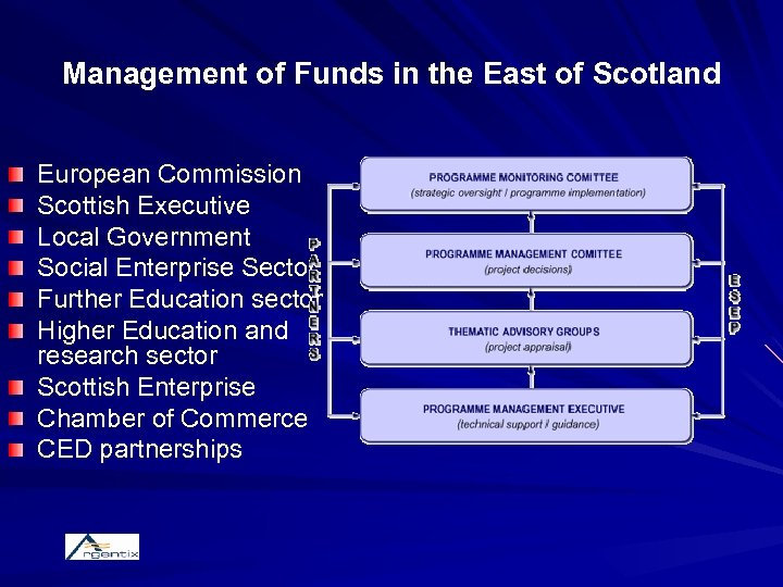 Management of Funds in the East of Scotland European Commission Scottish Executive Local Government
