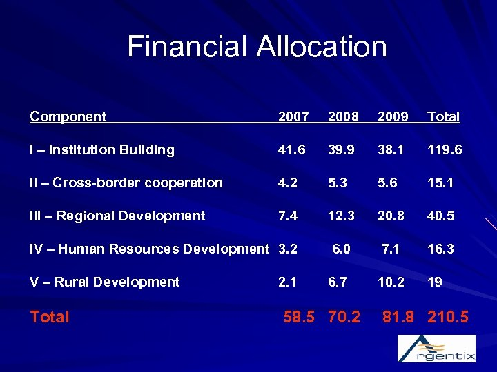 Financial Allocation Component 2007 2008 2009 Total I – Institution Building 41. 6 39.