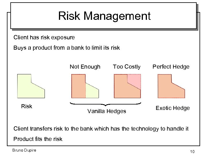Risk Management Client has risk exposure Buys a product from a bank to limit