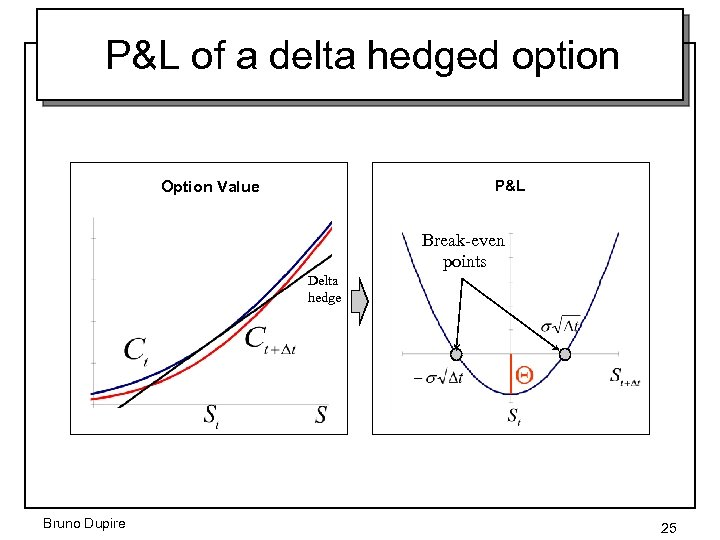 P&L of a delta hedged option Option Value P&L Break-even points Delta hedge Bruno