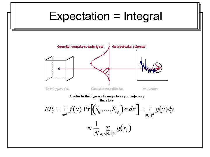 Expectation = Integral Gaussian transform techniques Unit hypercube discretisation schemes Gaussian coordinates trajectory A