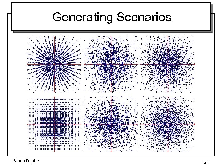 Generating Scenarios Bruno Dupire 36