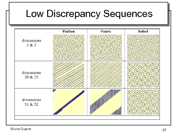 Low Discrepancy Sequences Bruno Dupire 37
