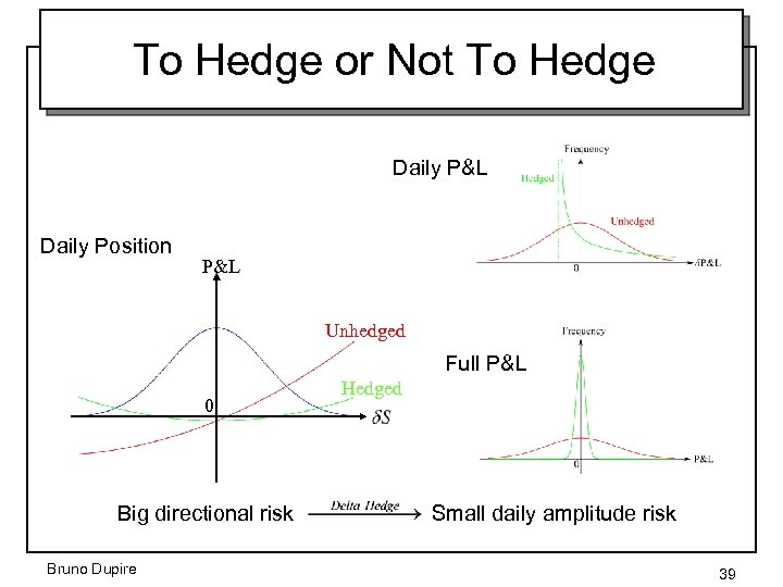To Hedge or Not To Hedge Daily P&L Daily Position P&L Unhedged Full P&L