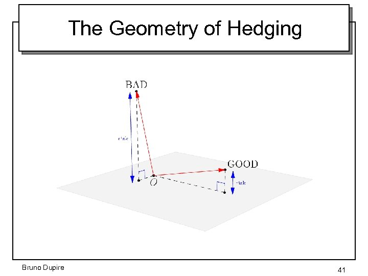 The Geometry of Hedging Bruno Dupire 41
