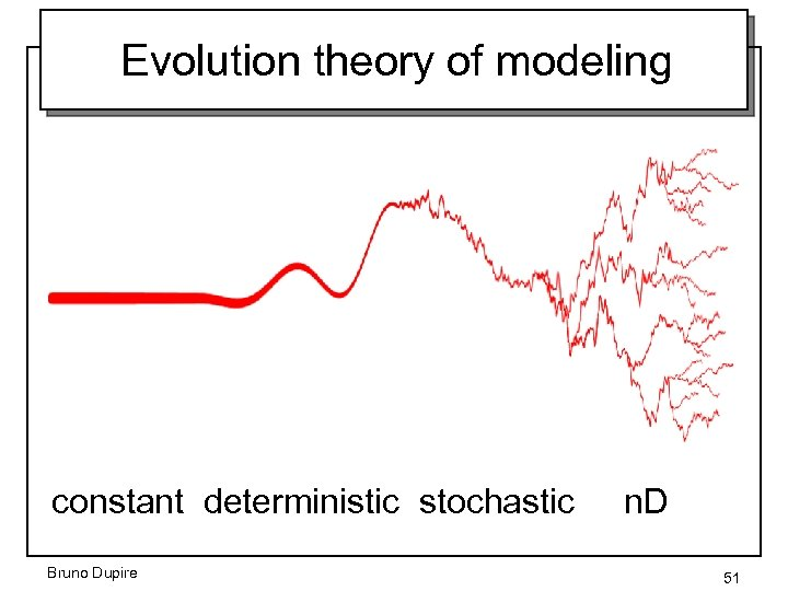 Evolution theory of modeling constant deterministic stochastic Bruno Dupire n. D 51