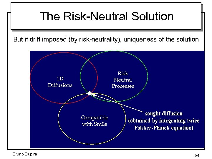 The Risk-Neutral Solution But if drift imposed (by risk-neutrality), uniqueness of the solution Risk