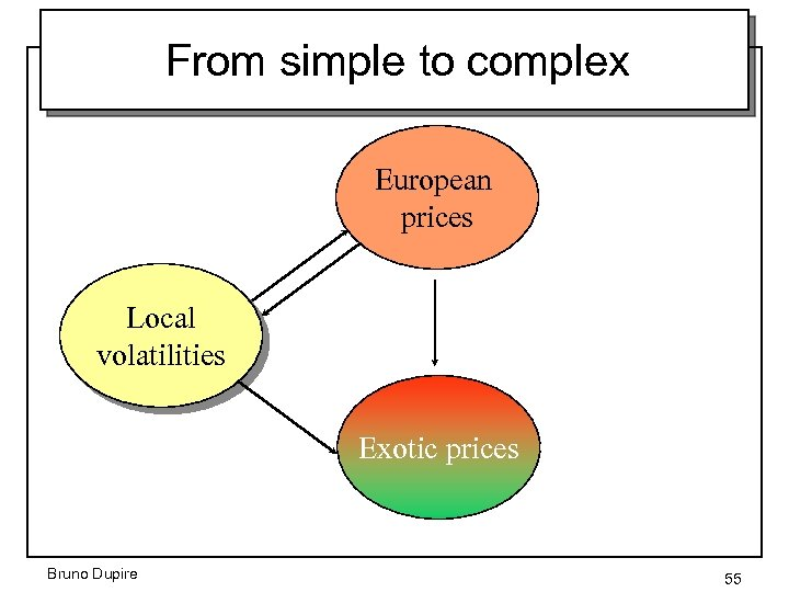 From simple to complex European prices Local volatilities Exotic prices Bruno Dupire 55