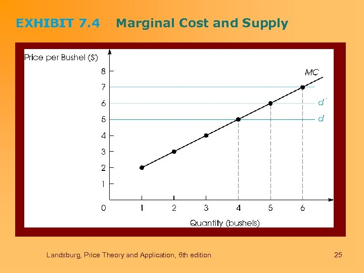 EXHIBIT 7. 4 Marginal Cost and Supply Landsburg, Price Theory and Application, 6 th