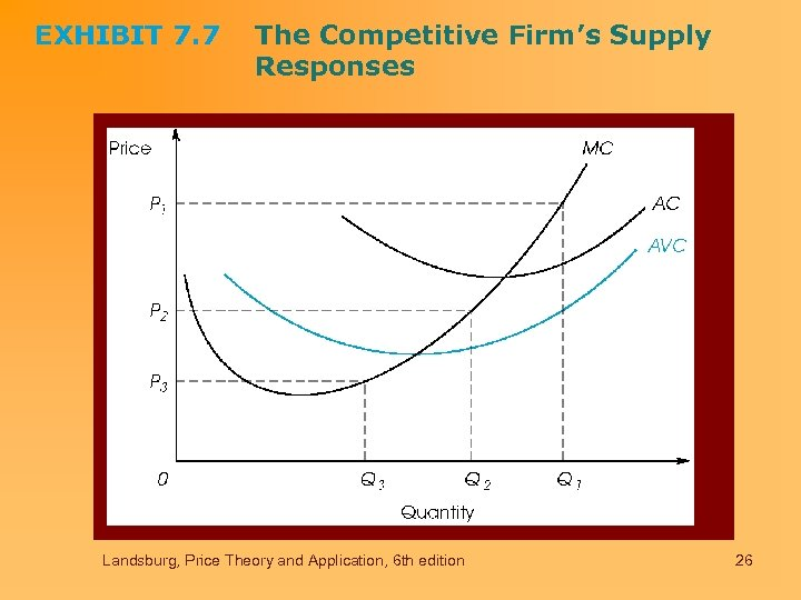 EXHIBIT 7. 7 The Competitive Firm's Supply Responses Landsburg, Price Theory and Application, 6