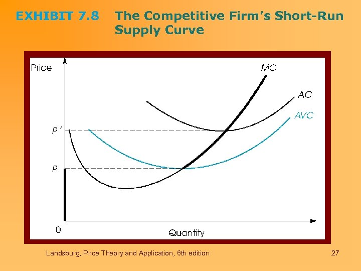 EXHIBIT 7. 8 The Competitive Firm's Short-Run Supply Curve Landsburg, Price Theory and Application,
