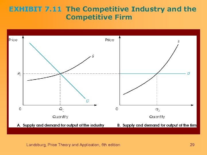 EXHIBIT 7. 11 The Competitive Industry and the Competitive Firm Landsburg, Price Theory and