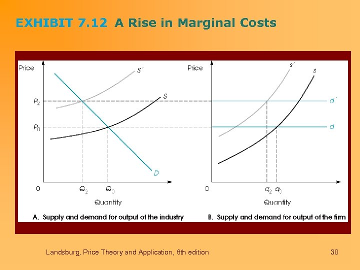 EXHIBIT 7. 12 A Rise in Marginal Costs Landsburg, Price Theory and Application, 6