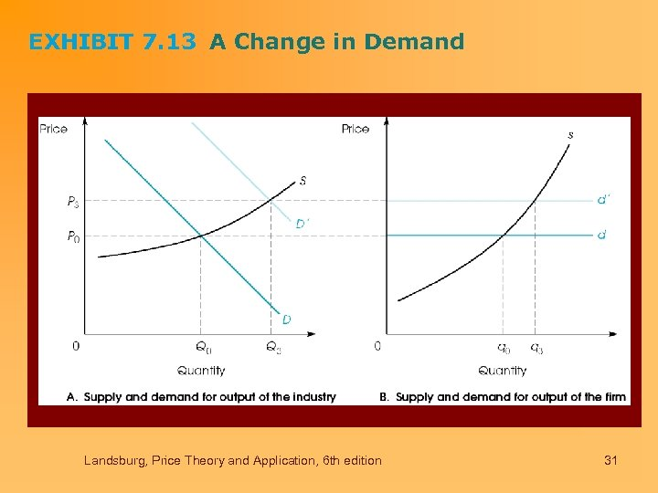 EXHIBIT 7. 13 A Change in Demand Landsburg, Price Theory and Application, 6 th