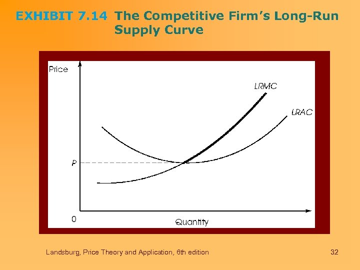 EXHIBIT 7. 14 The Competitive Firm's Long-Run Supply Curve Landsburg, Price Theory and Application,