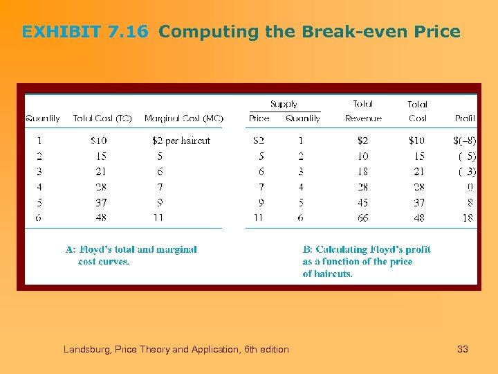 EXHIBIT 7. 16 Computing the Break-even Price Landsburg, Price Theory and Application, 6 th