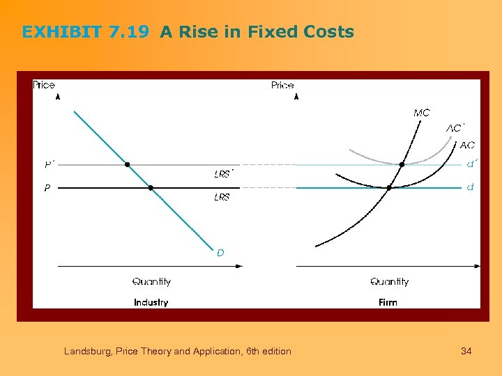 EXHIBIT 7. 19 A Rise in Fixed Costs Landsburg, Price Theory and Application, 6