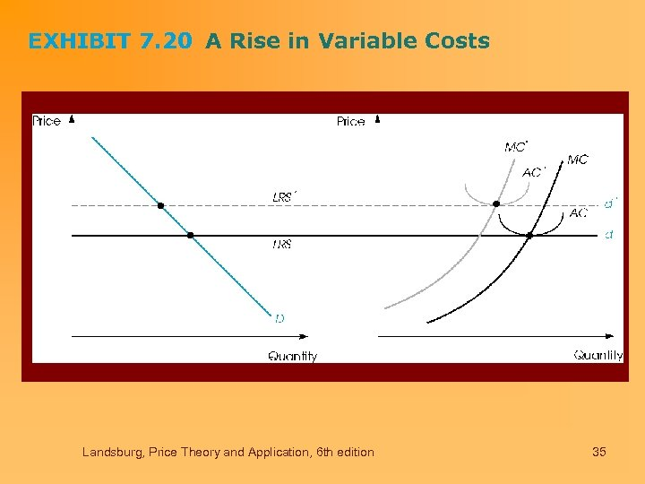 EXHIBIT 7. 20 A Rise in Variable Costs Landsburg, Price Theory and Application, 6