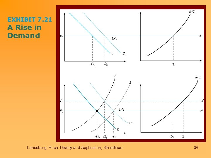 EXHIBIT 7. 21 A Rise in Demand Landsburg, Price Theory and Application, 6 th