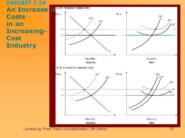 EXHIBIT 7. 24 An Increase in Costs in an Increasing. Cost Industry Landsburg, Price