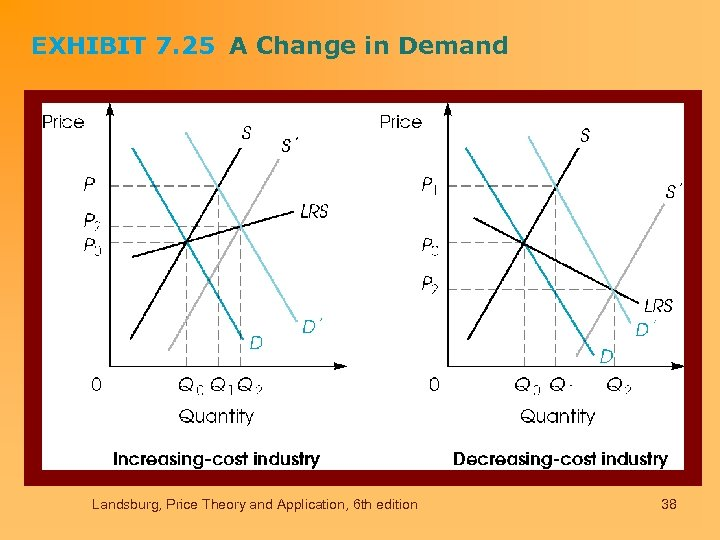 EXHIBIT 7. 25 A Change in Demand Landsburg, Price Theory and Application, 6 th