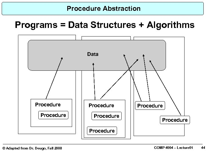Procedure Abstraction Programs = Data Structures + Algorithms Data Procedure © Adapted from Dr.