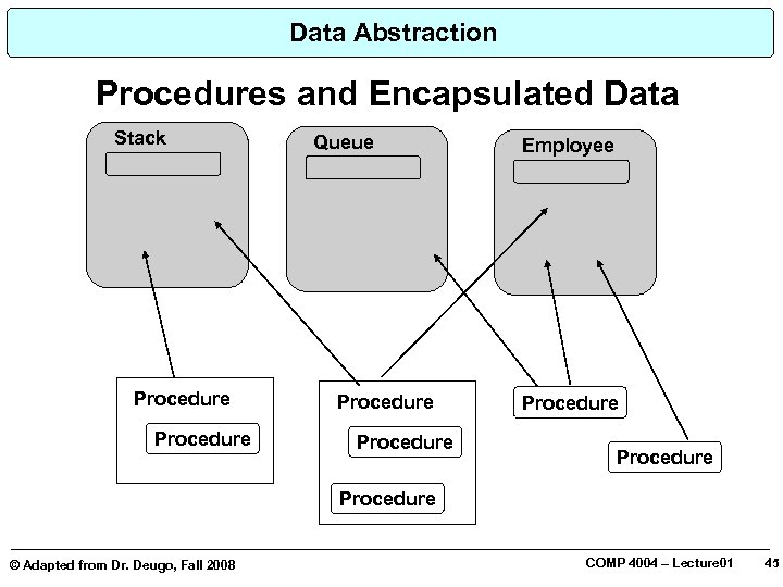 Data Abstraction Procedures and Encapsulated Data Stack Procedure © Adapted from Dr. Deugo, Fall