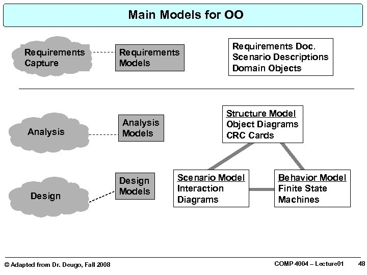 Main Models for OO Requirements Capture Analysis Design © Adapted from Dr. Deugo, Fall