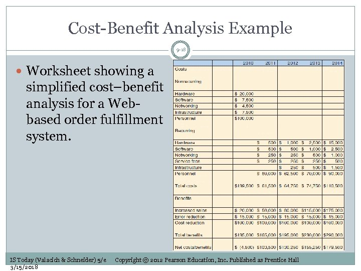 Cost-Benefit Analysis Example 9 -18 Worksheet showing a simplified cost–benefit analysis for a Webbased