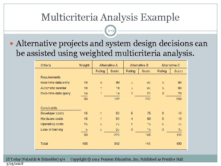 Multicriteria Analysis Example 9 -19 Alternative projects and system design decisions can be assisted